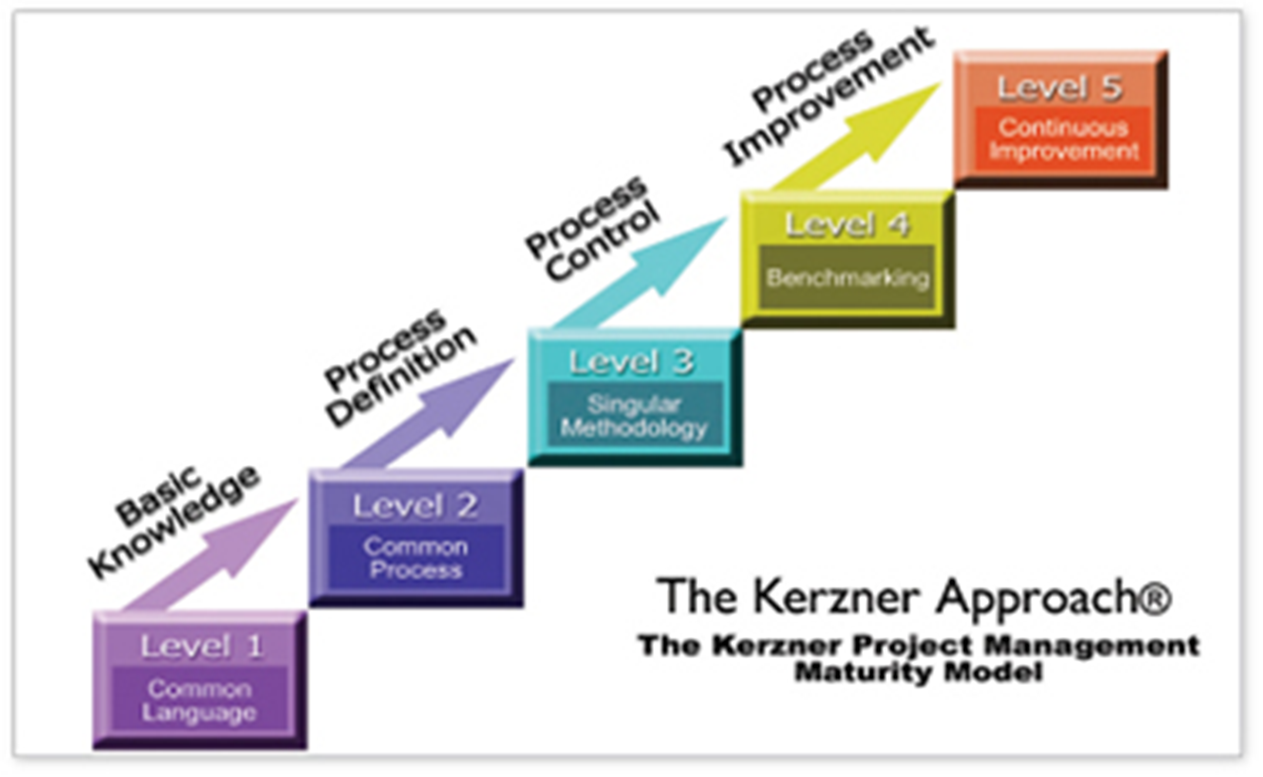 Introduction To Maturity In Project Management