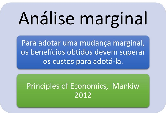 Analise marginal