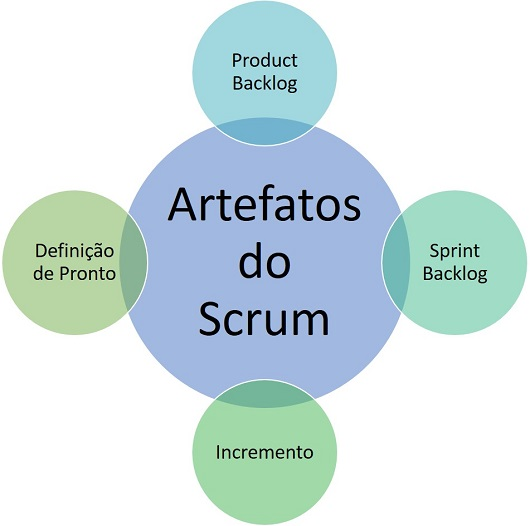 Artefatos do Scrum
