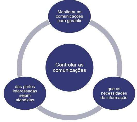 Controlar as comunicacoes