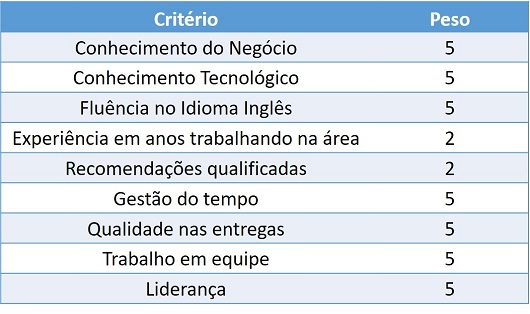 Criterios Multiplos