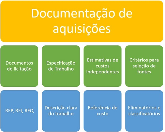 Documentacao de aquisicoes