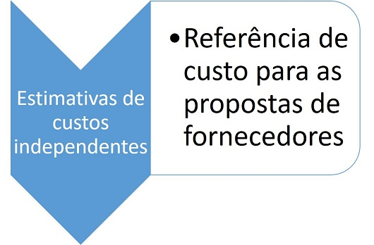 Estimativas de custos independentes