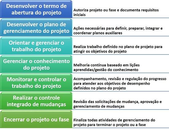Processos do gerenciamento da integração do projeto 93106c5f4b