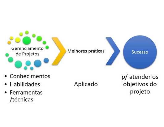 gestão de projetos em pequenas e Ao longo dos anos, muitas ferramentas de gestão de processos, técnicas baseadas em estratégias e metodologias têm emergido com o intuito de facilitar os trabalhos de gestão.