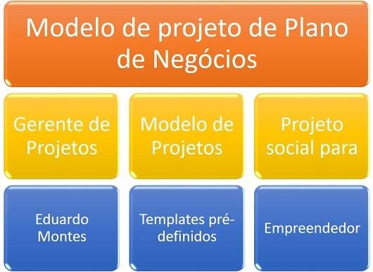 Exemplo de plano de negocio simples