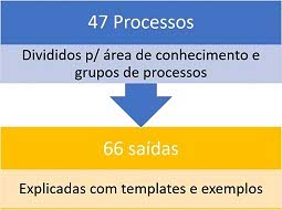 Processos do Guia PMBOK