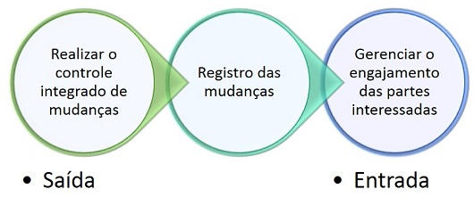 Registro das mudancas
